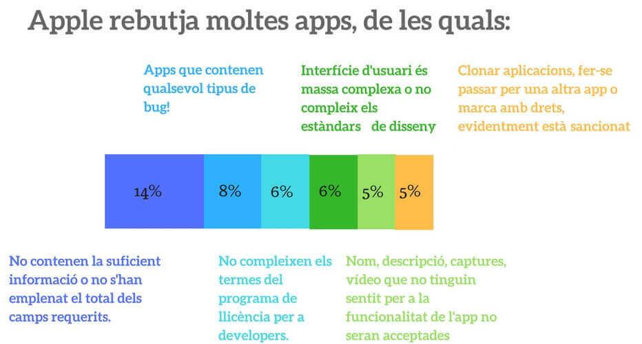 publicació d'apps a l'app store d'Apple (iOS)